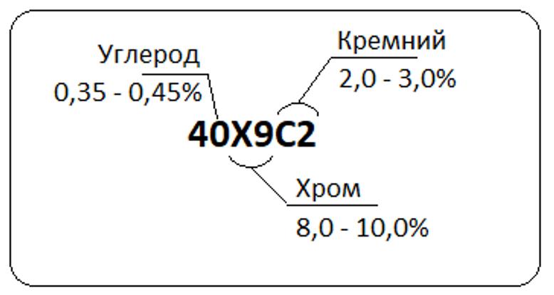 расшифровка легированной марки стали