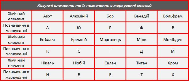 Позначення легуючих елементів