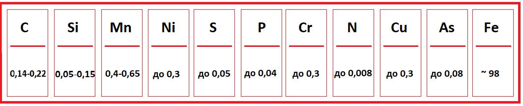 Химический состав стали 3 пс в процентном соотношении