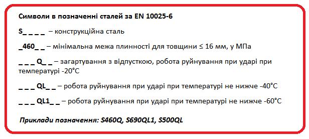 позначення сталей за EN 10025-6