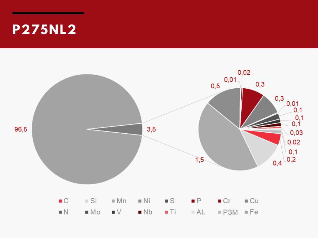 Хімічний склад сталі P275NL2