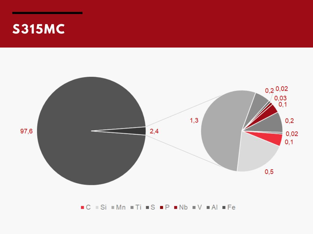 Склад сталі S315MC