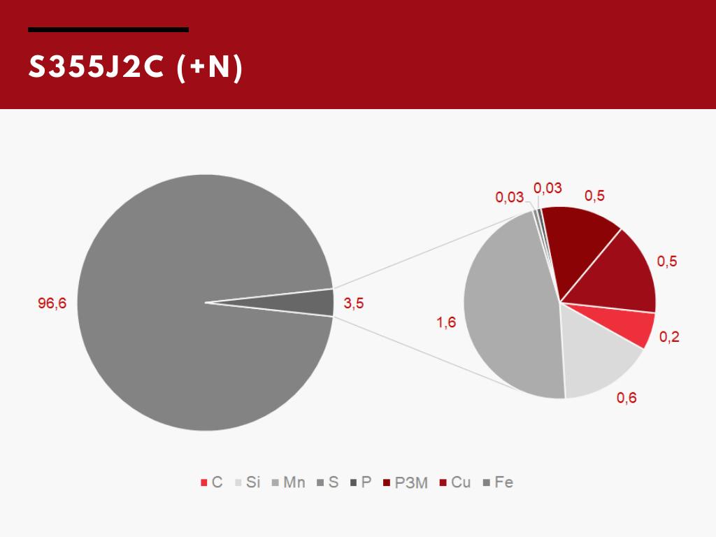 Химический состав стали S355J2C (+N)
