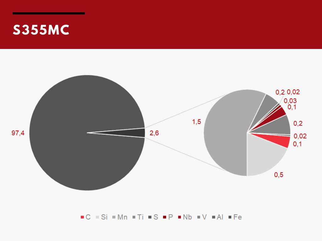 Состав стали S355MC