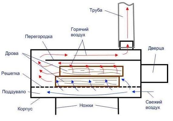 мангала из газового баллона - чертеж