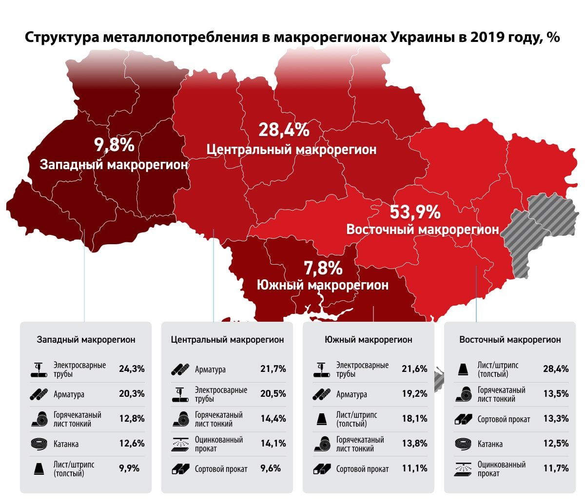 купить металл в Украине